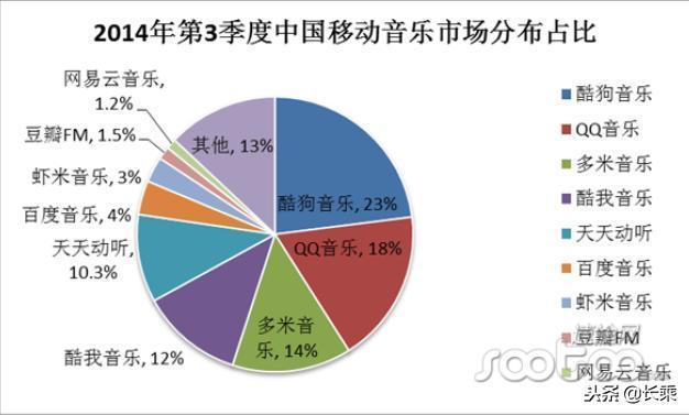 QQ音樂體驗報告