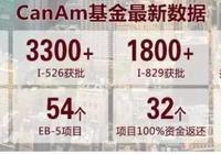 兆龍移民劉宇律師解讀移民局縮短EB-5還款週期新政!