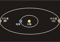什麼是木星衝日?