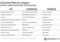 國外數據機構公佈10月全球遊戲收入排名,騰訊包攬前三!第一DNF