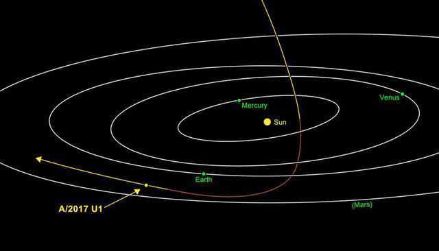 NASA消息:人類首次發現星際物質闖入太陽系—並非智慧生物操控!