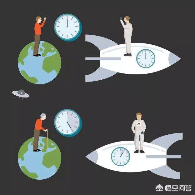 為什麼說以光速前行幾分鐘,再回到地球,這時地球就會過去好幾十年?