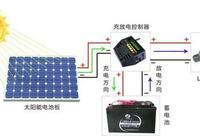 太陽能路燈工作原理?