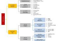 半導體及半導體設備行業深度研究報告