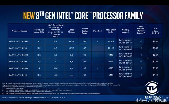 英特爾推出八代酷睿臺式PC處理器 性能大幅提升45%