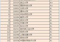 中國最好' 軟件工程'專業排名