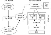 Java技術與Java虛擬機