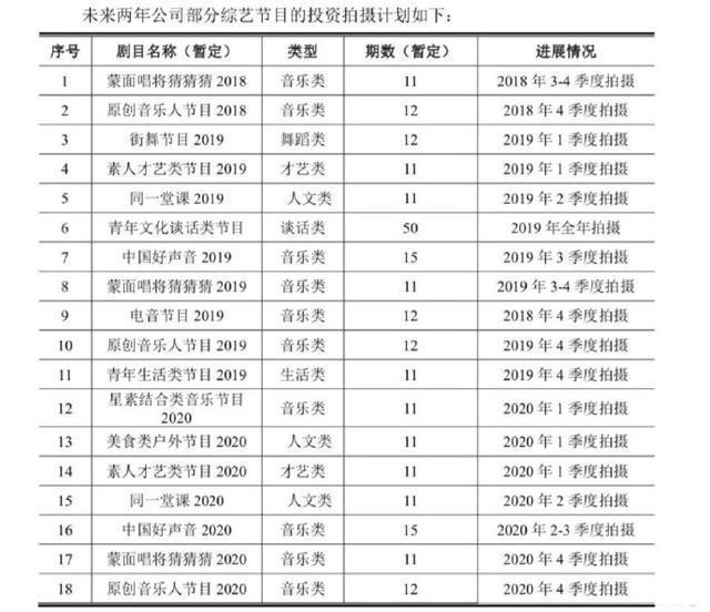 2019影視製作公司生存指南
