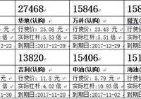 瑞信:騰訊回勇 留意騰訊購15657