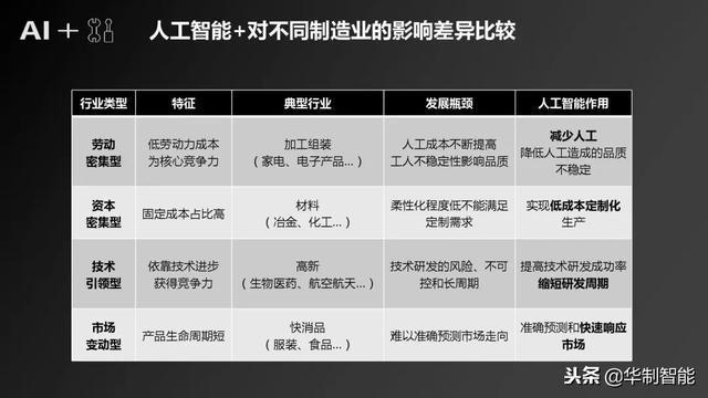 """""""人工智能+製造""""產業發展研究報告(PPT)"""