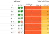 外媒計算歐冠奪冠概率:曼城居首,利物浦次之