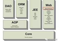 SpringMVC學習宏觀上把握SpringMVC框架