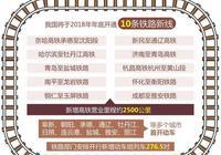 更方便了!我國將於今年年底開通10條鐵路新線