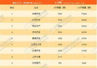 2017年8月中國皮卡企業銷量排行榜
