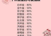 12星座都是怎麼拒絕別人的?你的可愛指數有60%嗎?