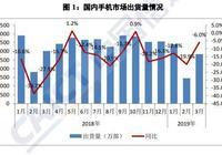 報告:3月國內智能手機出貨量2693萬部 同比下降4.1%