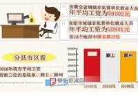 阜陽去年平均工資最高59480元 臨泉潁上潁州排前三