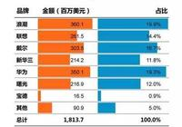 BAT託舉 浪潮X86服務器玩出的Q1銷售額中國第一