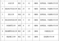陝西篇:陝西的大學並不差,211,985應有盡有!