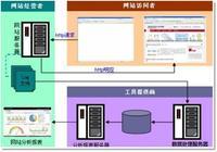 Hadoop數據分析流程介紹