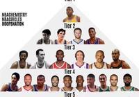 美媒晒出NBA歷史控衛金字塔,現役有哪些球員上榜了呢?你認為他們應該上榜嗎?