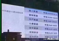 在中國,家庭年收入20萬左右,屬於什麼水平?