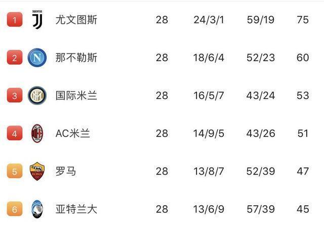 雪藏C羅遭熱那亞球迷不滿,尤文主帥:你們都贏球了還想怎樣?