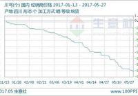生意社:本週川芎價格下跌(5.22-5.26)