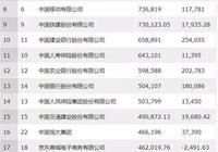 最新中國500強企業出爐!你公司上榜了嗎?