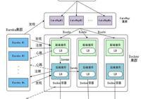 微服務架構:基於微服務和Docker容器技術的PaaS雲平臺架構設計(微服務架構實施原理)