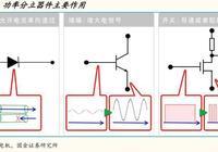 半導體行業研究:新能源汽車推動功率半導體加速發展