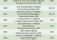 盤點歷年來榮獲《葡萄酒觀察家》百大酒款第一名的 31 款名酒