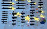 美洲各國和歐盟潛艇實力