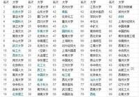 華中科技大學和北京理工大學相比,孰優孰劣?