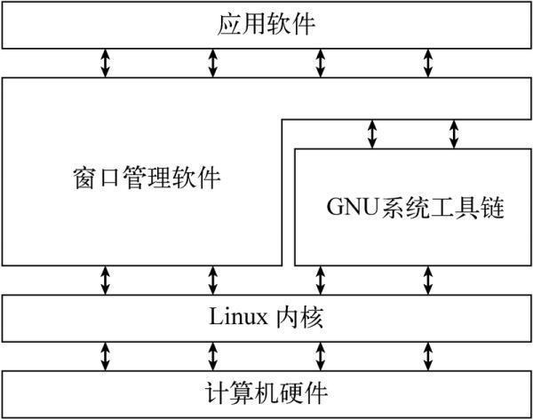 什麼是Linux?Linux快速簡易入門