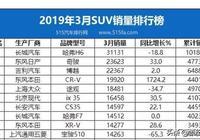 家用SUV:2019款本田CR-V,近期全系降價