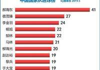中國國家隊進球最多的他為何混的最差?其實無外乎這兩個原因