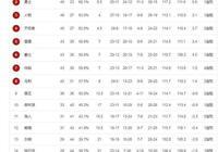 NBA西部最新排名,勇士慘敗送掘金登頂,開拓者緊追火箭,爵士第6