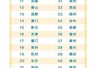中國城市競爭力最新排名:青島躋身宜居第一陣營