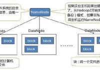 為什麼說HDFS是分佈式計算的存儲基石?