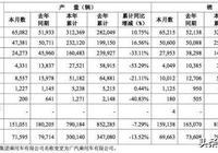 廣汽菲克\三菱\傳祺品牌斷崖下跌!廣汽集團5月銷量下滑3.6%