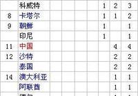 亞洲足球奧運獎牌榜 日本韓國均曾取銅牌 中國4次入圍不出小組