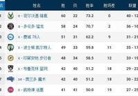 東部季後賽對陣出爐:3支球隊都能輕鬆獲勝,僅一組存在懸念!