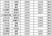 8月中國汽車銷量最新出爐:美系產品亮眼 日系集體下滑
