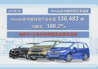雅閣等7款車型月銷過萬,本田中國公佈1月終端銷量為13.65萬輛