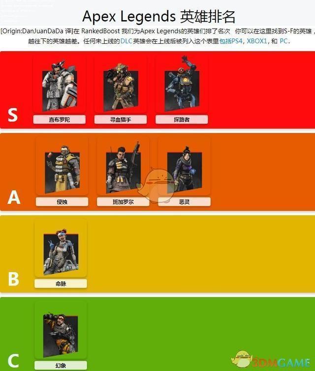《Apex英雄》現版本英雄排名一覽