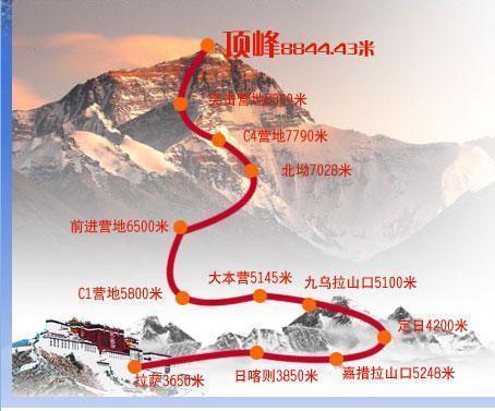 8844.43的誘惑——珠穆朗瑪峰
