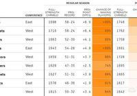 美媒發佈下賽季的戰績預測、奪冠概率、季後賽概率、實力指數,你怎麼分析?