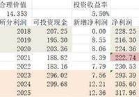 股市分析:極端保守者以股息貼現計算長江電力的估值!