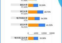 獨家!37所985大學就業率排名PK,哪些專業高薪又對口?